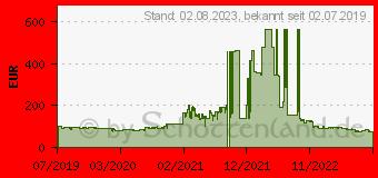 Preistrend für AMD Ryzen 3 3200G