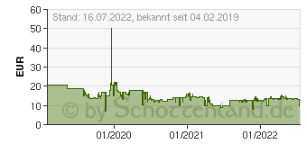Preistrend für SCHMIDT SPIELE Monsterjäger (40557)