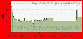 Preistrend für KASPERSKY Internet Security + Android Sec. (Code in a Box) (FFP) 3943 (KL1939G5AFS-20FFPKIS)