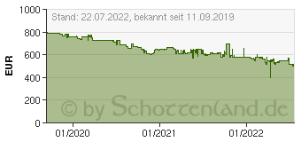 Preistrend für Apple iPhone 11 64GB grün (MWLY2ZD/A)
