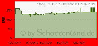 Preistrend für EINHELL Hauswasserwerk GC-WW 8042 ECO , 4.200 l/h max. Fördermenge (95861511)
