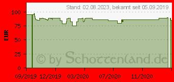 Preistrend für ADOBE Phsp + Prem Elem 2020, (65298933)