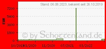 Preistrend für Gainward GeForce GTX 1660 SUPER Ghost (471056224-1402)