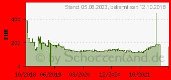 Preistrend für BRAUN Folienrasierer Schwarz, Silber Series 7 7842S (4210201217442)