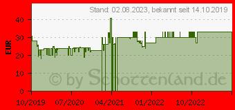 Preistrend für LEXWARE Taxman 2020 Vollversion, 1 Lizenz Windows Steuer-Software (08832-0071)