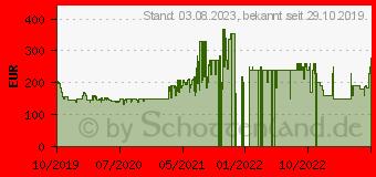 Preistrend für Xiaomi Redmi Note 8T
