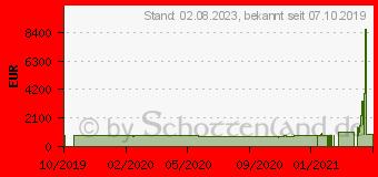 Preistrend für Fujitsu LIFEBOOK E459 (VFY:E4590MP581DE)