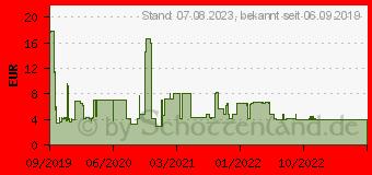 Preistrend für EQUIP Optische Tischmaus, Kabel, / schwarz (245102)