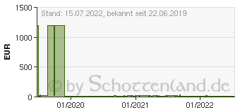 Preistrend für NOKIA -18W Wall Charger EU AD-18WE, schwarz (8P00000038)