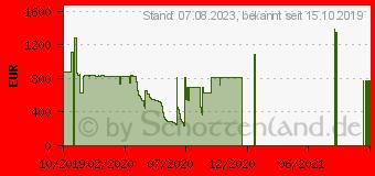 Preistrend für LEXWARE lohn+gehalt premium 2020 Jahresversion 365 Tage (02024-0032)