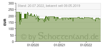 Preistrend für NEXTBASE 522GW Dashcam Blickwinkel horizontal max.=140° 12 V, 24V NBDVR522GW (S2 NBDVR-)