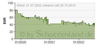 Preistrend für Razer Basilisk X Hyperspeed schwarz (RZ01-03150100-R3G1)