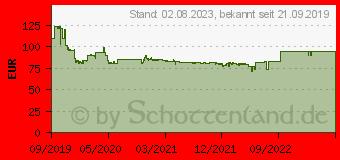 Preistrend für Logitech MX Master 3 für Business schwarz (910-005710)