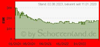Preistrend für BRAUN Epilierer Silk- pil 9 Flex 9300 81690193 (236696)