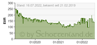 Preistrend für Samsung Galaxy Watch Active R500