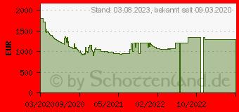 Preistrend für Samsung 65 Zoll QLED 4K Q70T (2020) (GQ65Q70TGTXZG)