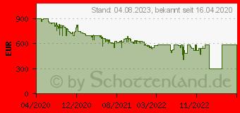 Preistrend für OnePlus 8 Pro