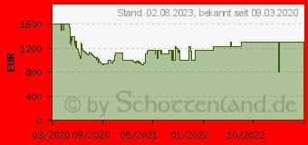 Preistrend für Samsung QLED 4K Q80T (2020) (GQ55Q80TGTXZG)