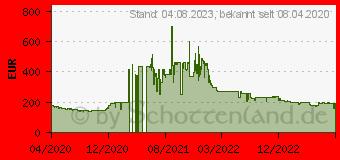 Preistrend für GIGABYTE GeForce GTX 1650 D6 WINDFORCE OC 4G (GV-N1656WF2OC-4GD)