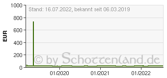 Preistrend für XEROX Toner 006R01696 gelb