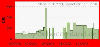 Preistrend für AMD Ryzen 3 3100 Box (100-100000284BOX)