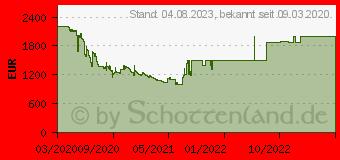 Preistrend für Samsung QLED 4K Q60T (2020) (GQ75Q60TGUXZG)