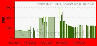 Preistrend für Gainward GeForce GTX 1650 D6 Ghost OC (471056224-1785)