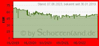 Preistrend für Sennheiser HD 400S (508598)