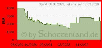 Preistrend für Samsung QLED 4K Q90T (2020) (GQ75Q90TGTXZG)