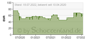 Preistrend für LEXWARE FinanzManager Deluxe 2021 (06835-0062)