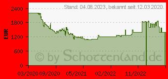 Preistrend für Samsung QLED 4K Q95T (2020) (GQ55Q95TGTXZG)
