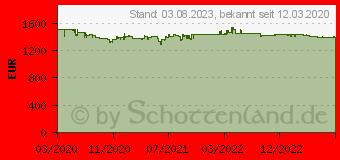 Preistrend für EIZO ColorEdge CS2740 schwarz (CS2740-BK)