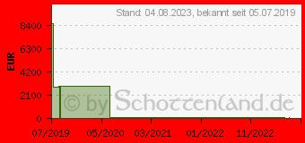 Preistrend für 1TB Patriot P210 SATA 3 SSD (P210S1TB25)