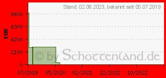 Preistrend für Patriot P210 SATA 3 SSD