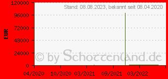 Preistrend für Palit GeForce GTX 1650 GP OC (NE61650S1BG1-1175A)