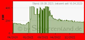 Preistrend für Gainward GeForce GTX 1650 D6 Ghost (471056224-1808)