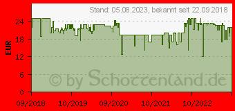 Preistrend für TRUST Arys PC Soundbar Schwarz (22946)