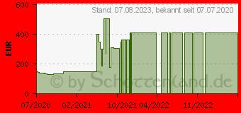 Preistrend für Gainward GeForce GTX 1650 D6 Pegasus (471056224-1853)