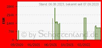 Preistrend für Inno3d GeForce RTX 3080 iCHILL X3 10GB (C30803-106XX-1810VA37)