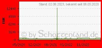 Preistrend für PHILIPS TPV Philips 108cm/43 4K UHD DVB-T2HD/C/S2 2100 PPI Ambilight (EEK: B) (43PUS8505/12)