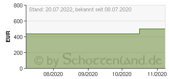 Preistrend für Lenovo IdeaPad 3 17ADA05 (81W2004EGE)