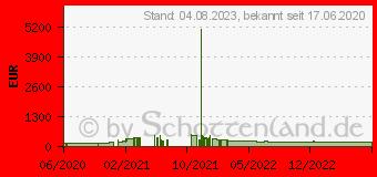 Preistrend für Palit GeForce GTX 1650 GP (NE6165001BG1-1175A)