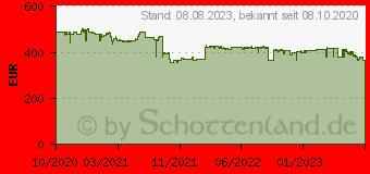 Preistrend für Samsung GALAXY Tab Active 64GB LTE schwarz (SM-T575NZKAEEB)