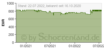 Preistrend für Apple iPhone 11 (2020) 256GB green (MHDV3ZD/A)
