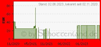 Preistrend für Logilink PA0250 Solar-Powerbank 24000 mAh schwarz (PA0250)