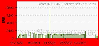 Preistrend für Palit GeForce RTX 3070 GameRock (NE63070019P2-1040G)