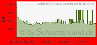 Preistrend für Samsung QLED 4K Q60T (2020)