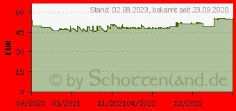 Preistrend für Lexmark Rückgabe-Toner B342000 schwarz