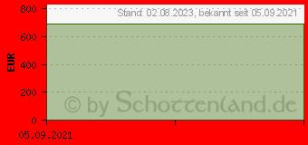 Preistrend für Inno3d GeForce RTX 3060 Ti Twin X2 OC (N306T2-08D6X-1190VA32D)