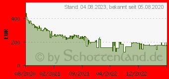 Preistrend für Samsung Galaxy Watch 3 45mm
